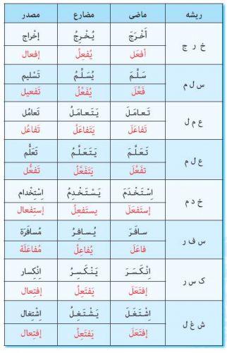 جواب ترجمه درس دوم عربی نهم